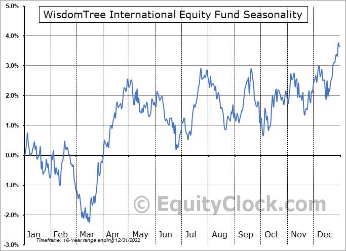 WisdomTree International Equity Fund (NYSE:DWM) Seasonal Chart