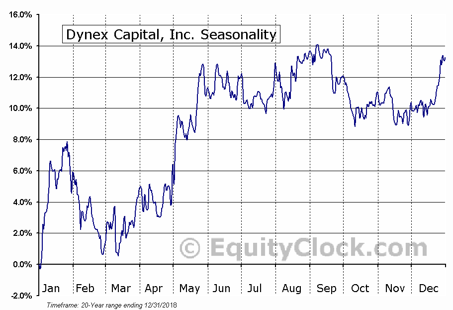 Dynex Capital, Inc. (NYSE:DX) Seasonal Chart