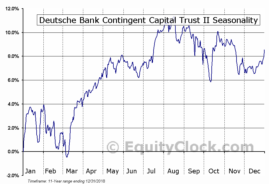 Deutsche Bank Contingent Capital (NYSE:DXB) Seasonal Chart