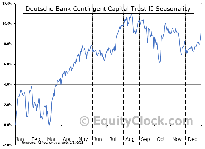 Deutsche Bank Contingent Capital Trust II (NYSE:DXB) Seasonal Chart