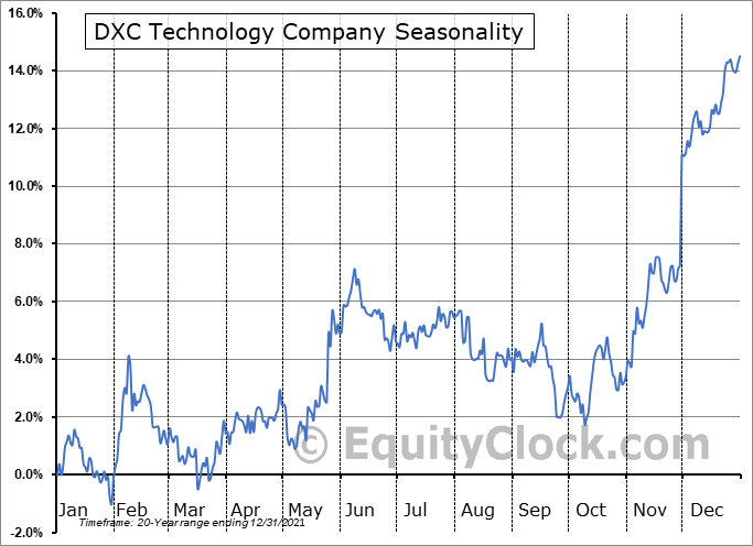 DXC Technology Company (NYSE:DXC) Seasonal Chart