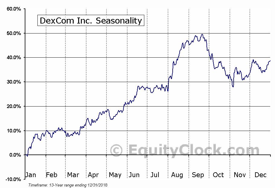 DexCom Inc. (NASD:DXCM) Seasonal Chart