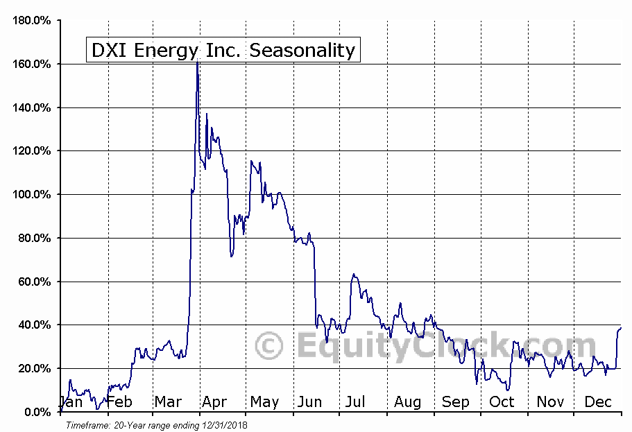 DXI Energy Inc. (TSE:DXI) Seasonal Chart