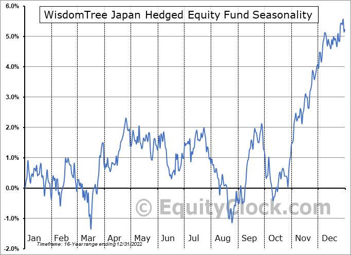 WisdomTree Japan Hedged Equity Fund (NYSE:DXJ) Seasonal Chart