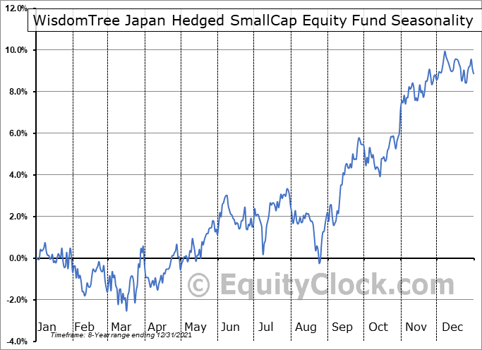 WisdomTree Japan Hedged SmallCap Equity Fund (NASD:DXJS) Seasonal Chart