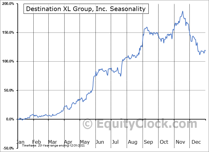 Destination XL Group, Inc. (NASD:DXLG) Seasonal Chart