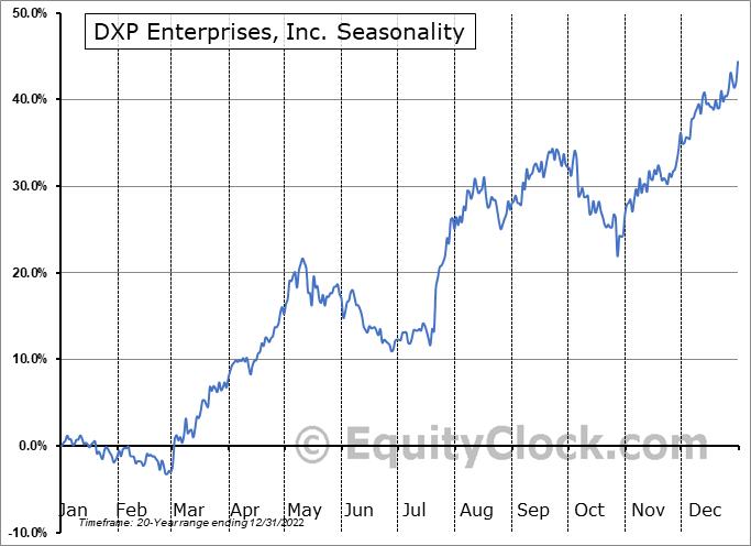 DXP Enterprises, Inc. (NASD:DXPE) Seasonal Chart