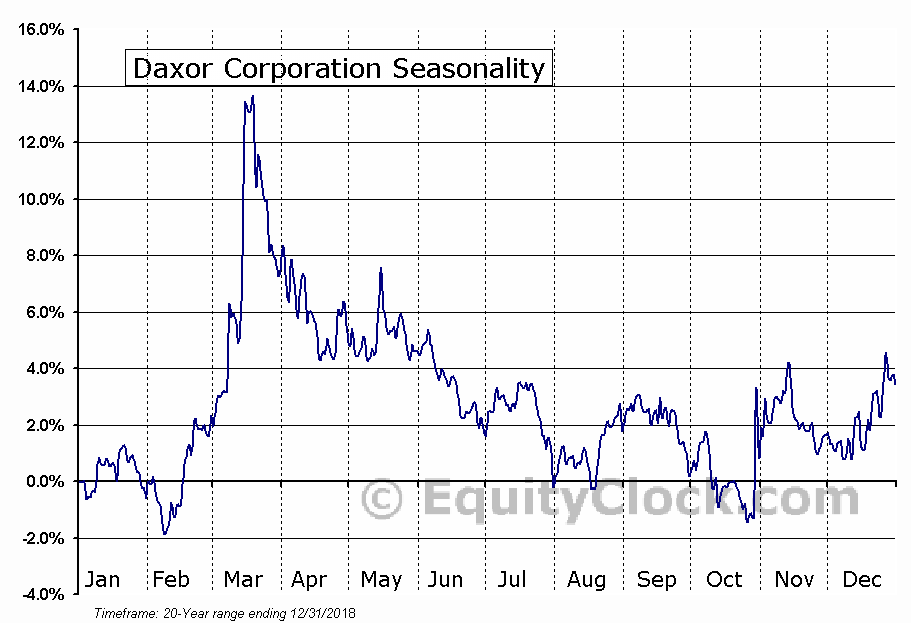 Daxor Corporation (AMEX:DXR) Seasonal Chart