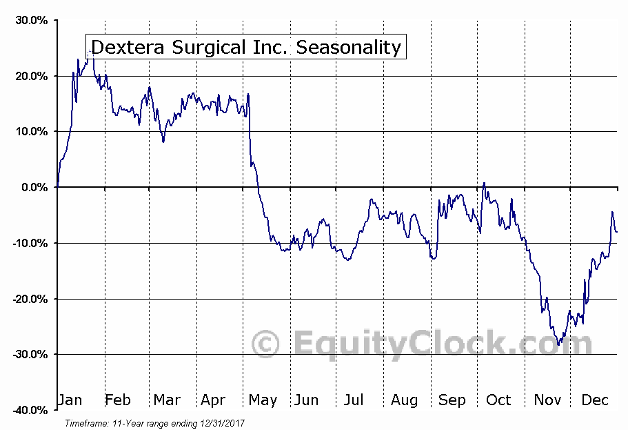 Dextera Surgical Inc. (NASD:DXTR) Seasonal Chart