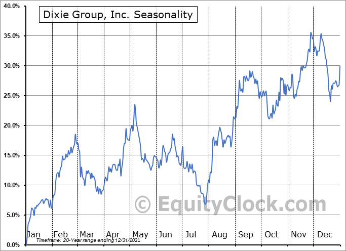 Dixie Group, Inc. (NASD:DXYN) Seasonal Chart