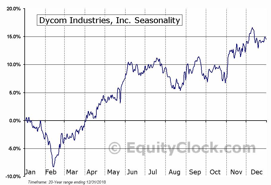 Dycom Industries, Inc. (NYSE:DY) Seasonal Chart