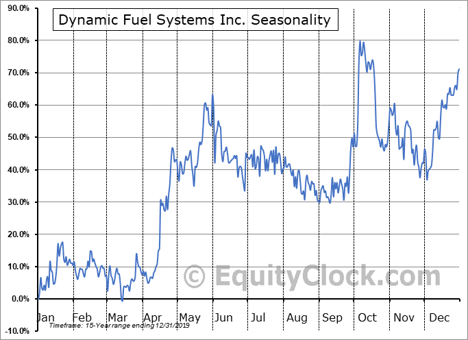 Dynamic Fuel Systems Inc. (TSXV:DYA.V) Seasonal Chart