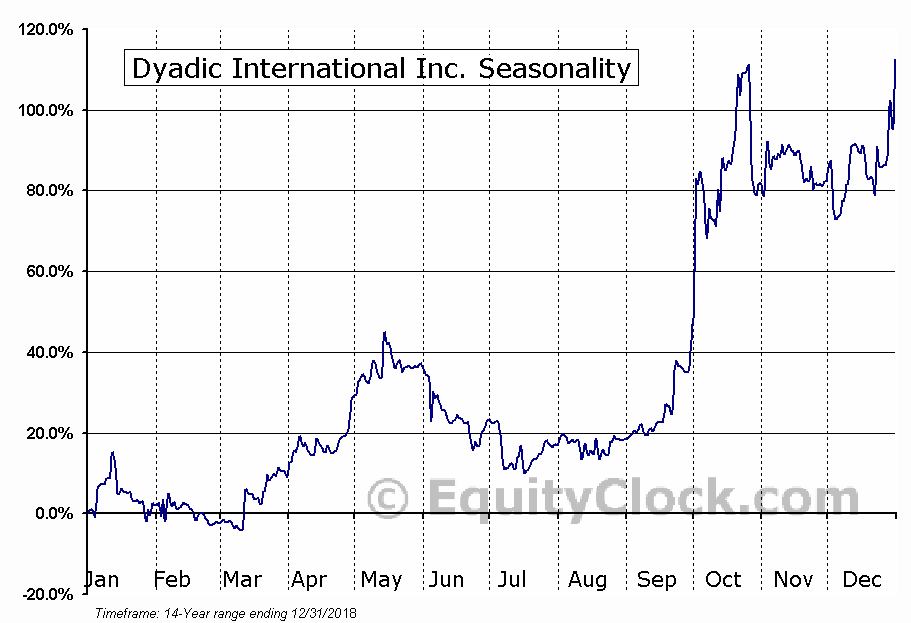 Dyadic International Inc. (OTCMKT:DYAI) Seasonal Chart