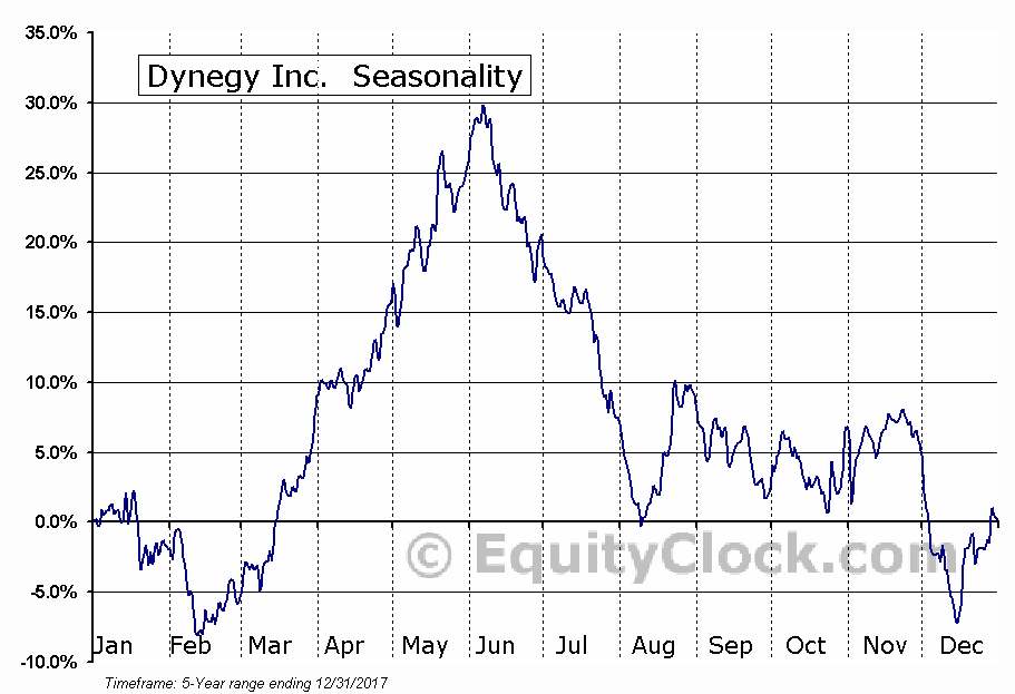 Dynegy Inc.  (NYSE:DYN) Seasonal Chart