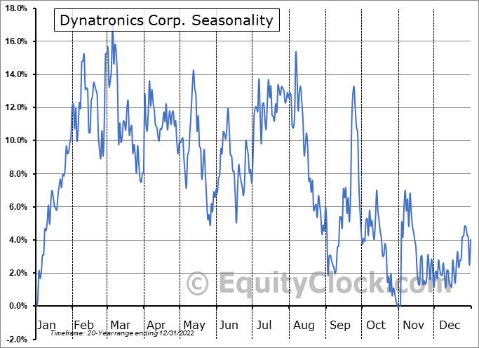Dynatronics Corp. (NASD:DYNT) Seasonal Chart