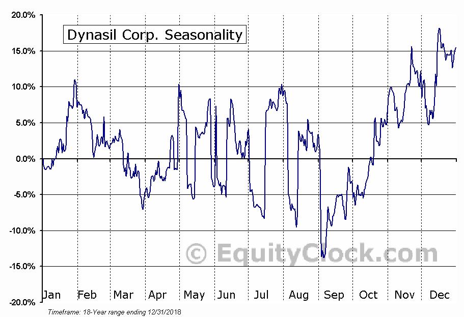 Dynasil Corp. (NASD:DYSL) Seasonal Chart