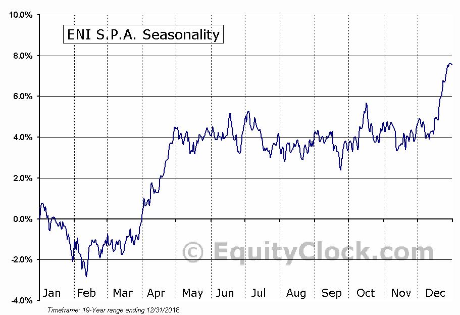 ENI S.P.A. (NYSE:E) Seasonal Chart