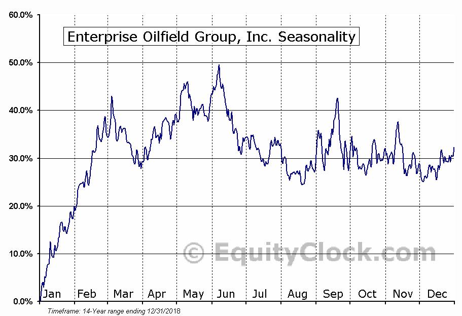 Enterprise Oilfield Group, Inc. (TSE:E) Seasonal Chart