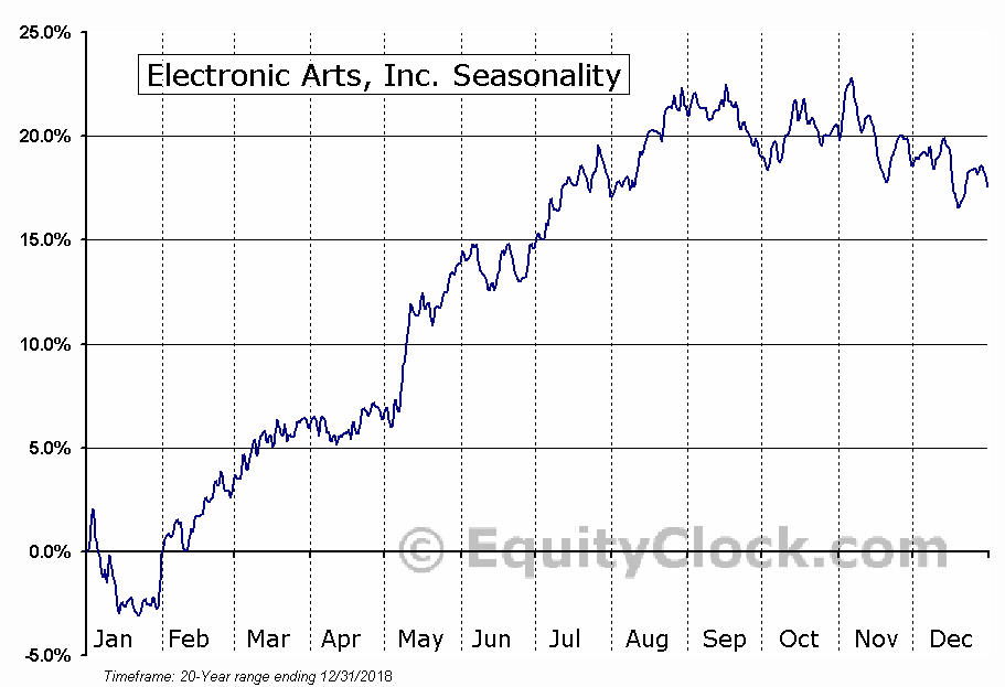 Electronic Arts, Inc. (NASD:EA) Seasonal Chart