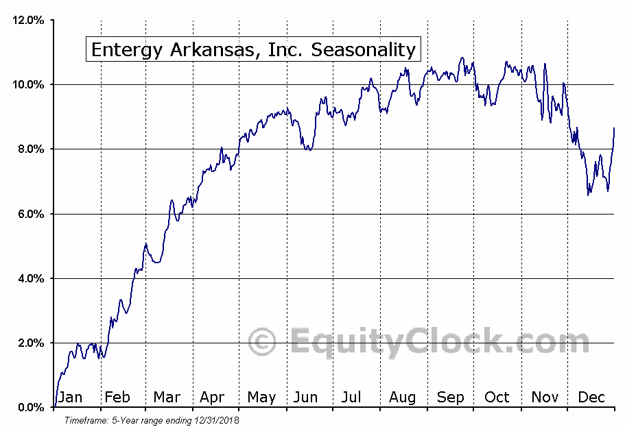 Entergy Arkansas, Inc. (NYSE:EAB) Seasonal Chart