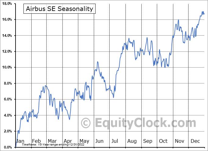 Airbus SE (OTCMKT:EADSY) Seasonal Chart