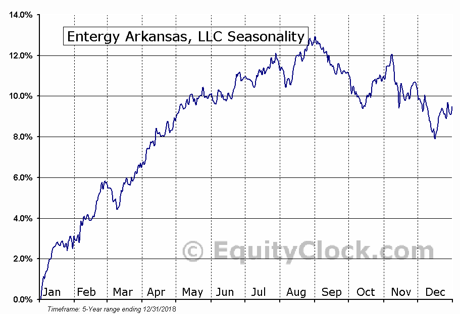 Entergy Arkansas, LLC (NYSE:EAE) Seasonal Chart
