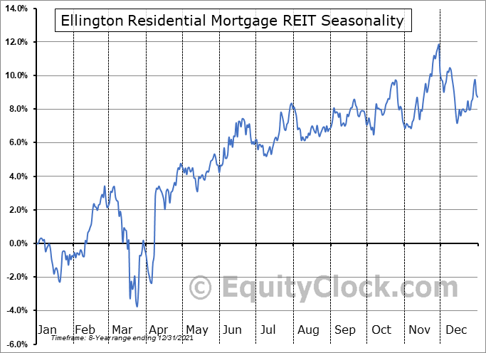 Ellington Residential Mortgage REIT (NYSE:EARN) Seasonal Chart