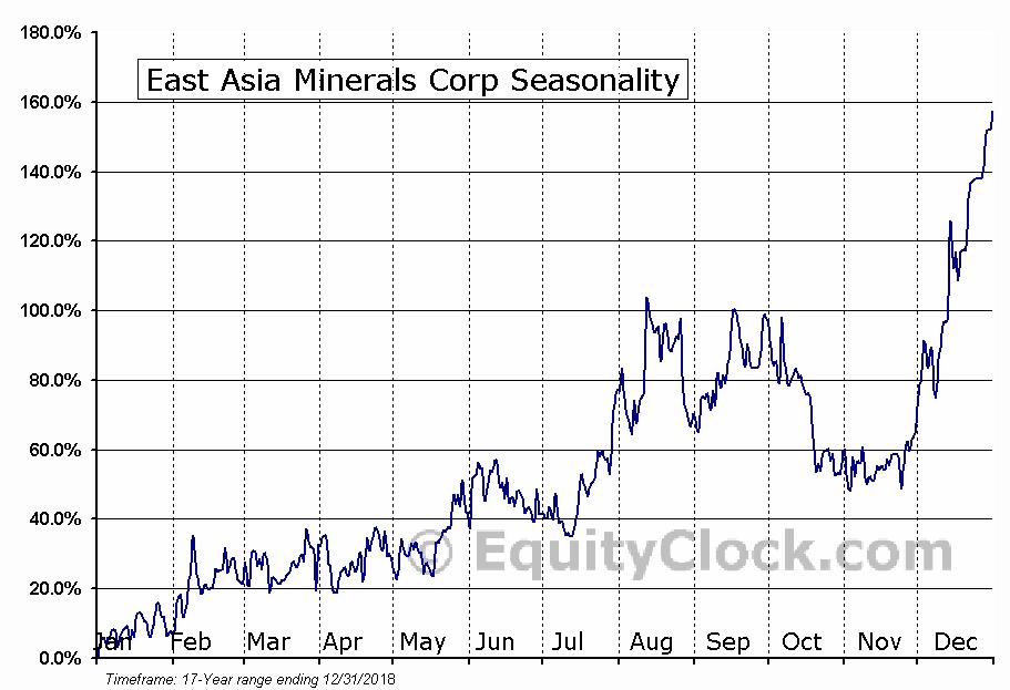 East Asia Minerals Corp (TSXV:EAS) Seasonal Chart
