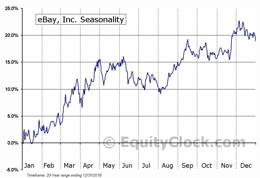 eBay, Inc. (NASD:EBAY) Seasonal Chart