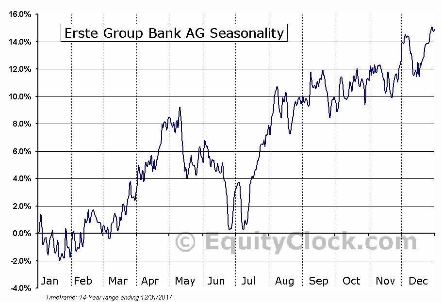 Erste Group Bank AG (OTCMKT:EBKDY) Seasonal Chart
