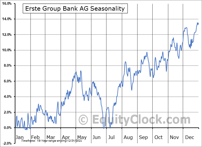 Erste Group Bank AG (OTCMKT:EBKDY) Seasonal Chart