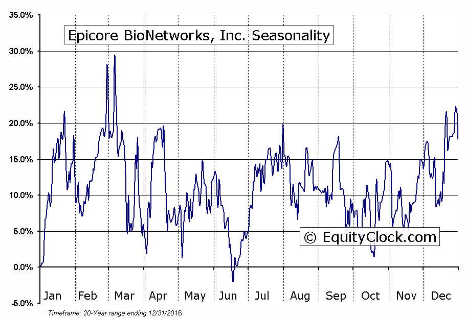 Epicore BioNetworks, Inc. (TSXV:EBN) Seasonal Chart