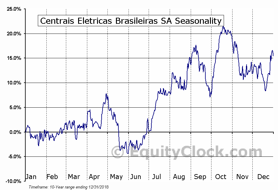 Centrais Eletricas Brasileiras SA (NYSE:EBR/B) Seasonal Chart