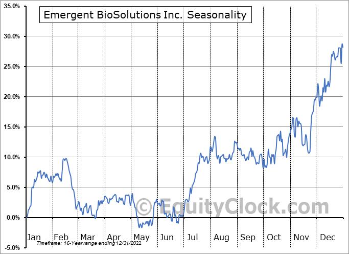 Emergent BioSolutions Inc. (NYSE:EBS) Seasonal Chart