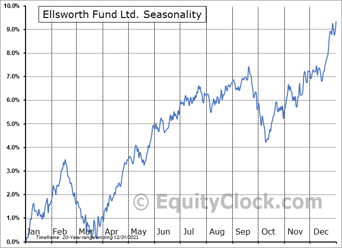 Ellsworth Fund Ltd. (AMEX:ECF) Seasonal Chart