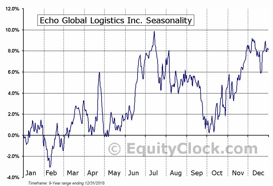 Echo Global Logistics Inc. (NASD:ECHO) Seasonal Chart