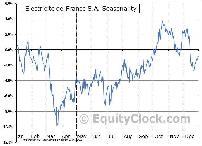 Electricite de France S.A. (OTCMKT:ECIFY) Seasonal Chart