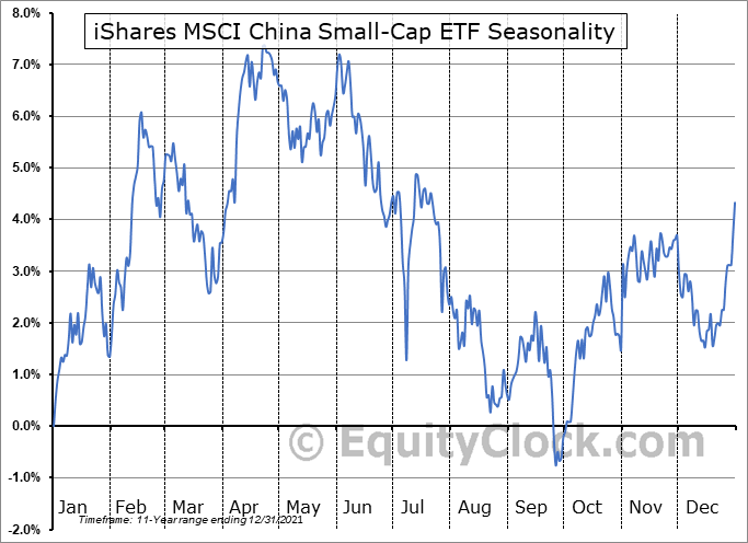 iShares MSCI China Small-Cap ETF (NYSE:ECNS) Seasonal Chart