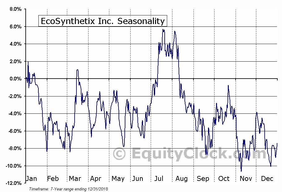 EcoSynthetix Inc. (TSE:ECO.TO) Seasonal Chart
