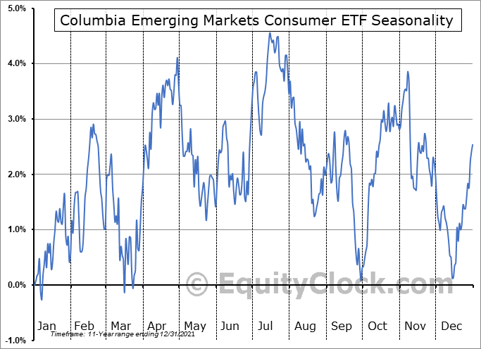 Columbia Emerging Markets Consumer ETF (NYSE:ECON) Seasonal Chart