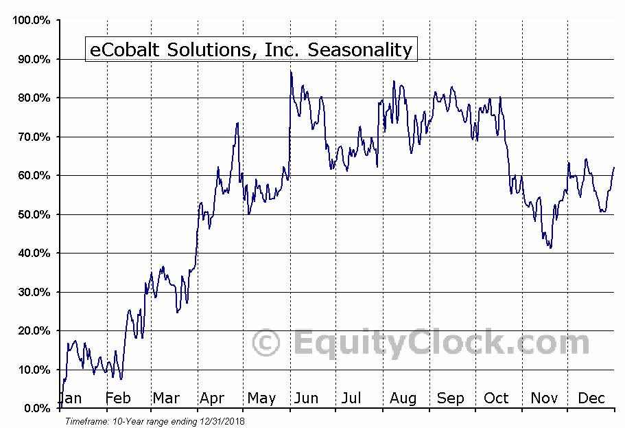 eCobalt Solutions, Inc. (OTCMKT:ECSIF) Seasonal Chart