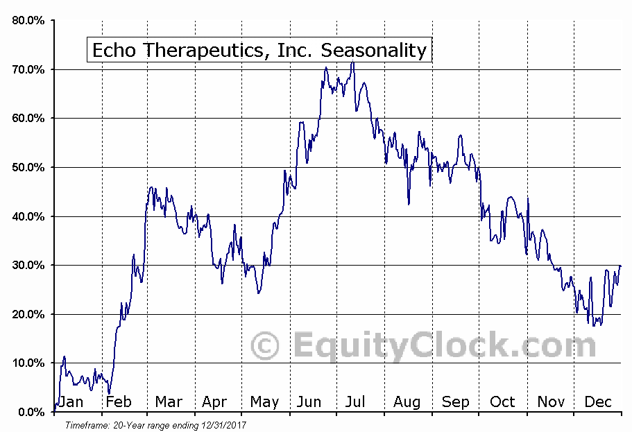 Echo Therapeutics, Inc. (OTCMKT:ECTE) Seasonal Chart