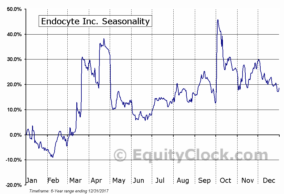 Endocyte Inc. (NASD:ECYT) Seasonal Chart