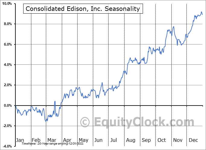 Consolidated Edison, Inc. (NYSE:ED) Seasonal Chart