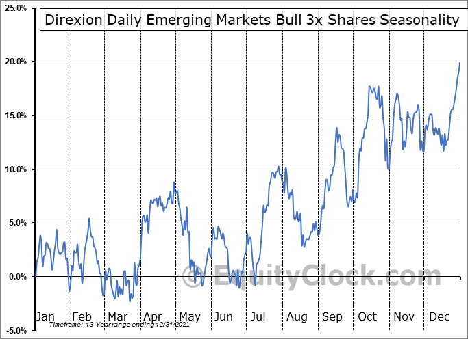 Direxion Daily Emerging Markets Bull 3x Shares (NYSE:EDC) Seasonal Chart