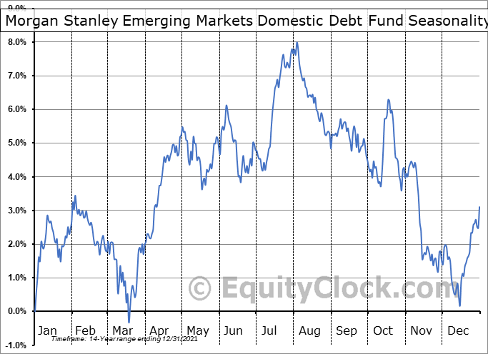 Morgan Stanley Emerging Markets Domestic Debt Fund (NYSE:EDD) Seasonal Chart