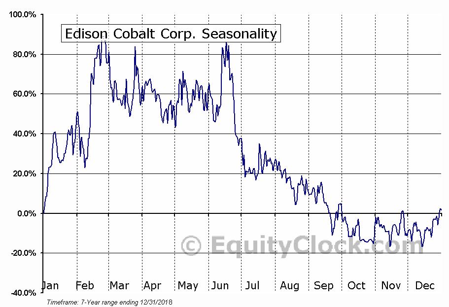 Edison Cobalt Corp. (TSXV:EDDY.V) Seasonal Chart