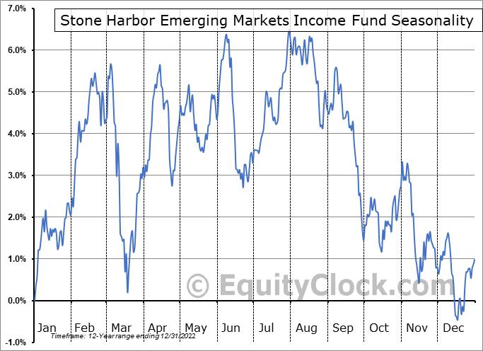 Stone Harbor Emerging Markets Income Fund (NYSE:EDF) Seasonal Chart