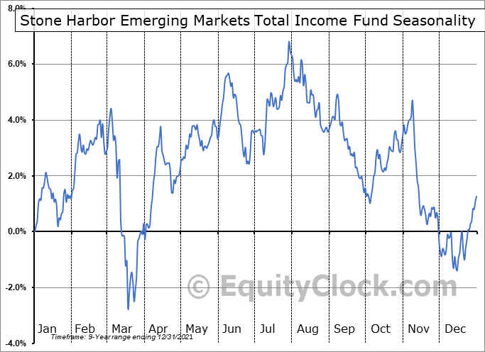 Stone Harbor Emerging Markets Total Income Fund (NYSE:EDI) Seasonal Chart