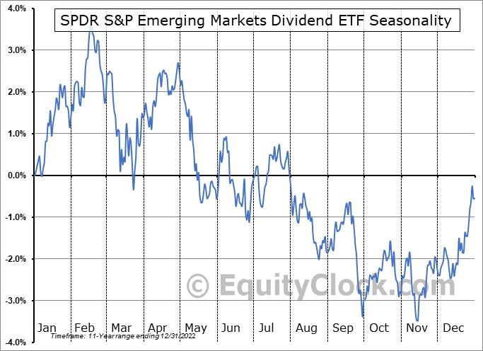 SPDR S&P Emerging Markets Dividend ETF (NYSE:EDIV) Seasonal Chart